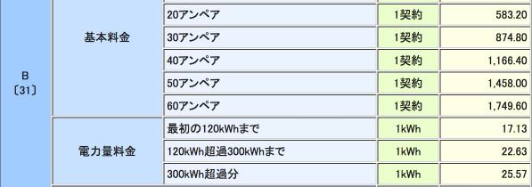 九州電力・従量電灯B