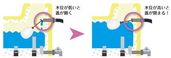 ソーラー温水器の仕組み