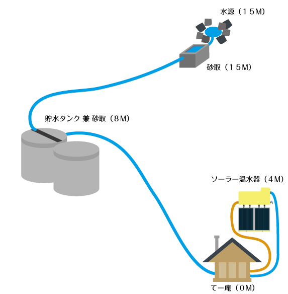 てー庵の水システム