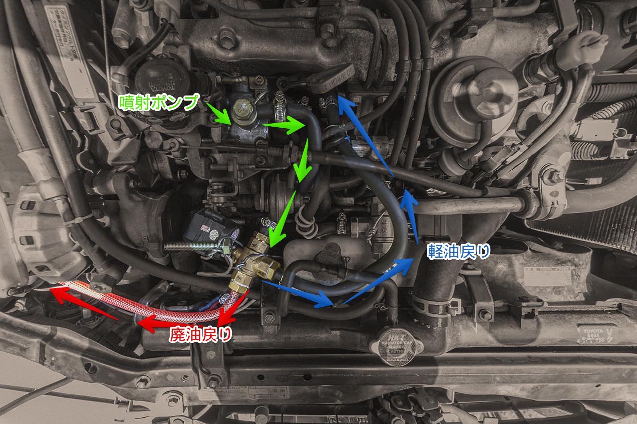 ディーゼル車を廃油で走らせる!電動弁の流れ